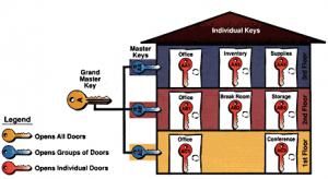 Tùy theo từng trường hợp thực tế mà sử dụng hệ thống Masterkey sao cho phù hợp
